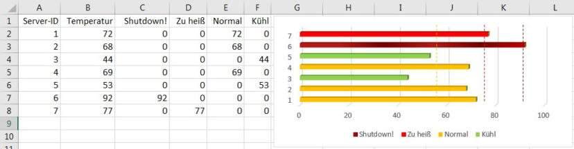 excel-diagramme-farblich-gestalten-nach-werten-beispiel-diagramm-teaser