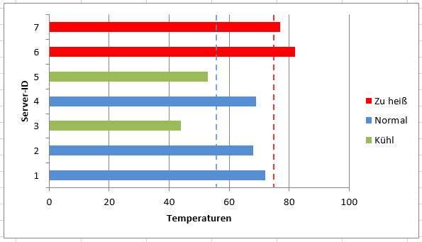 Excel: Dynamisch eingefärbte Diagrammbalken je nach Werten • IT-Stack.de