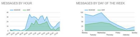 gmail-meter-gmail-statistics-messages-per
