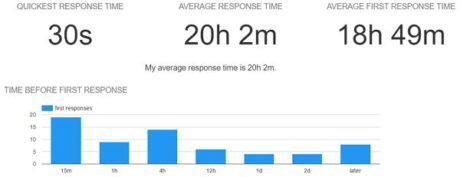 gmail-meter-gmail-statistics-response-time