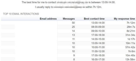 gmail-meter-gmail-statistics-top-interactions