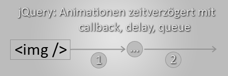 jquery-animationen-zeitversetzt-mit-callback-delay-queue