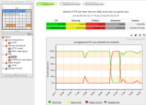 serverueberwachung-uptimechecks-und-mehr-servercheck24-grafic-status