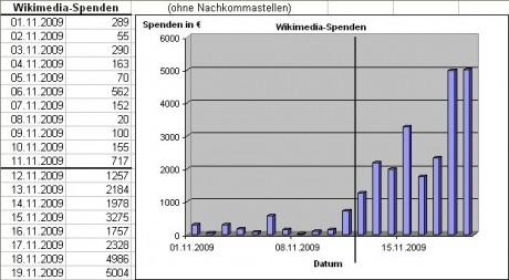 wikimedia spenden 460x253 Spenden 2.0   Wikimedia und unerwünschte Spenden